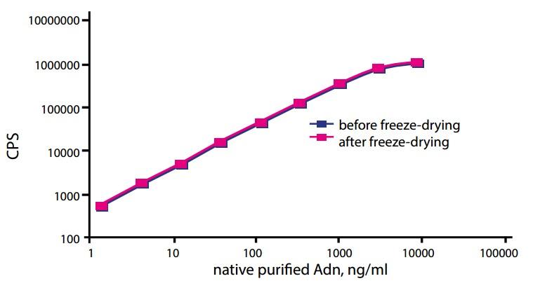 Adiponectin ELISA Antibody Duo (ARG30285) - arigo